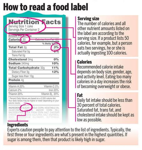 Reading Food Labels for Better Nutrition