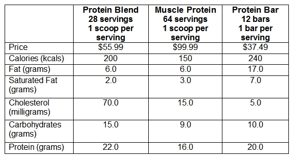 protein-supplements-ingredients-list