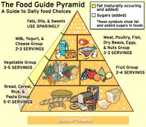Health Corner What Is The Nutrition Pyramid