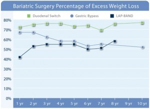 weight-loss-surgery-success-rates