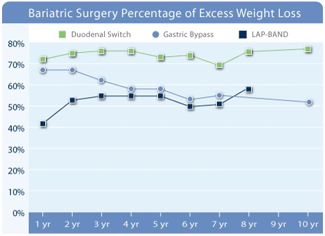 Weight Loss Surgery Success Rates